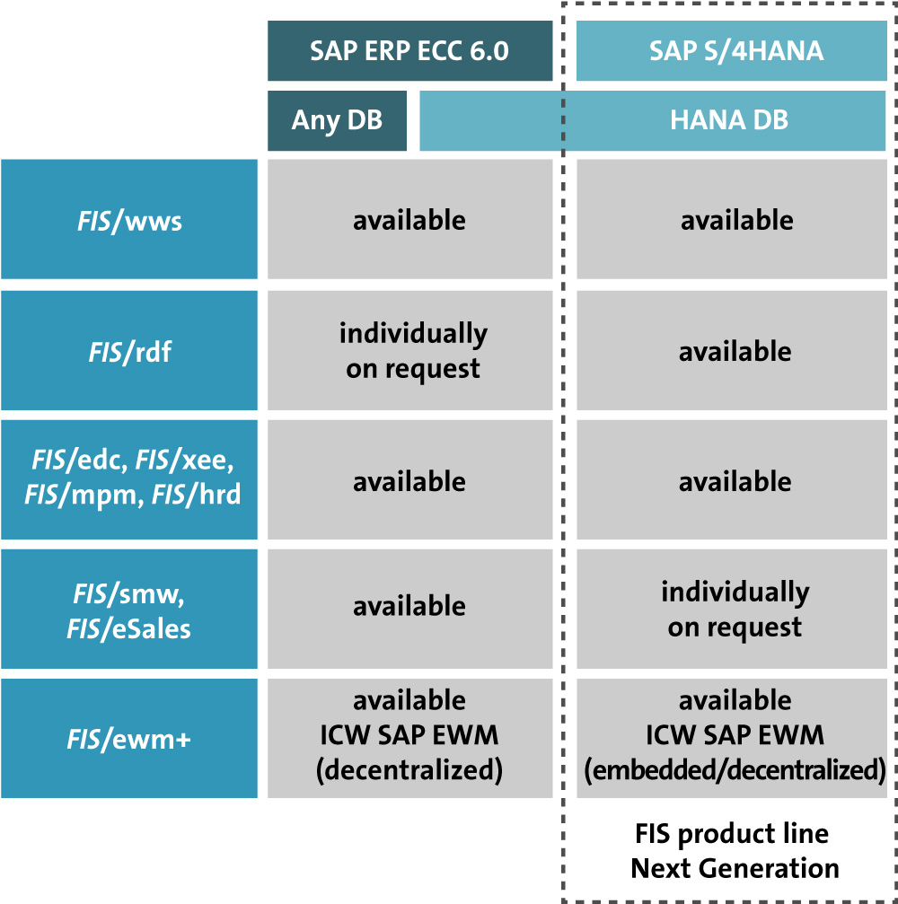Further development of FIS products in the environment of SAP S/4HANA